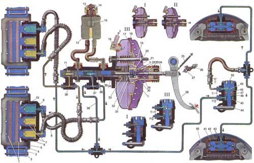 Схема работы тормозов. 1.